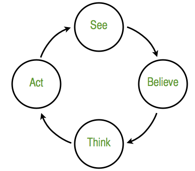 SEE-BELIEVE-THINK-ACT